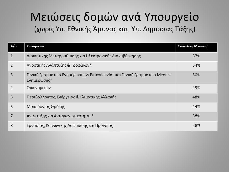 Α/α ΥπουργείοΣυνολική Μείωση 9Υποδομών, Μεταφορών και Δικτύων36% 10Υγείας35% 11Πολιτισμού και Αθλητισμού*34% 12Εσωτερικών32% 13Δικαιοσύνης, Διαφάνειας και Ανθρωπίνων Δικαιωμάτων*27% 14Παιδείας και Θρησκευμάτων*26% 15Εξωτερικών*21% 16Ναυτιλίας, και Αιγαίου20% 17Τουρισμού1% Μειώσεις δομών ανά Υπουργείο (β) (χωρίς Υπ.