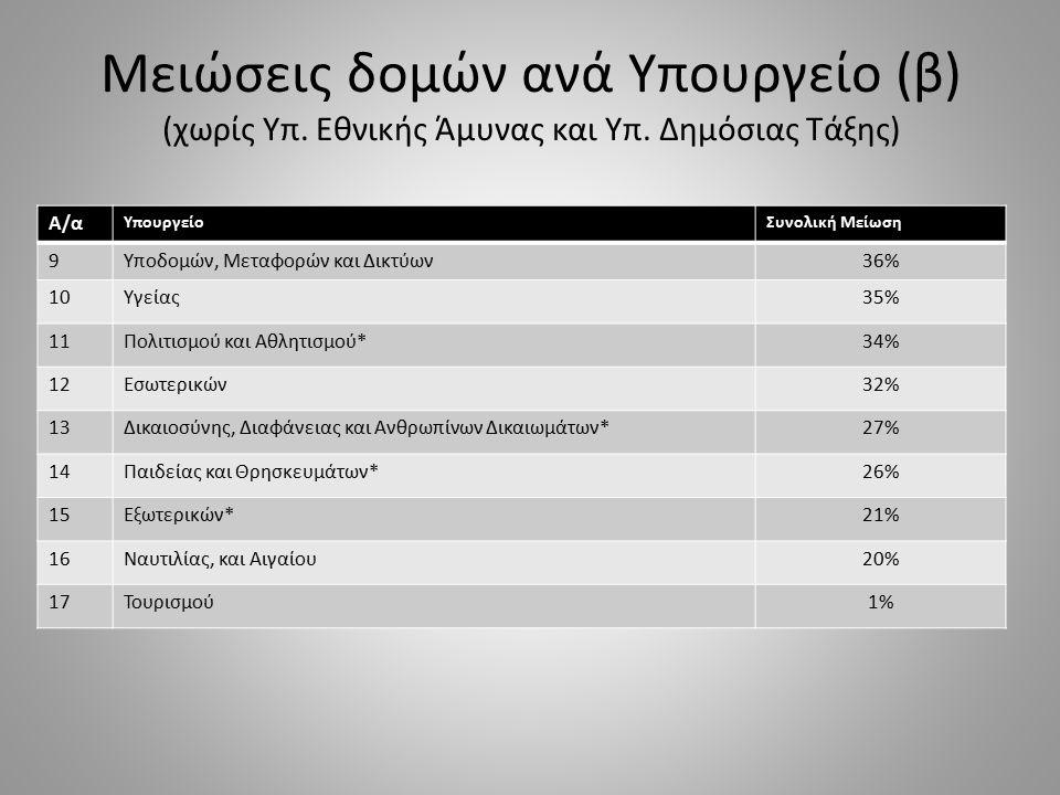 Α/α ΥπουργείοΣυνολική Μείωση 9Υποδομών, Μεταφορών και Δικτύων36% 10Υγείας35% 11Πολιτισμού και Αθλητισμού*34% 12Εσωτερικών32% 13Δικαιοσύνης, Διαφάνειας
