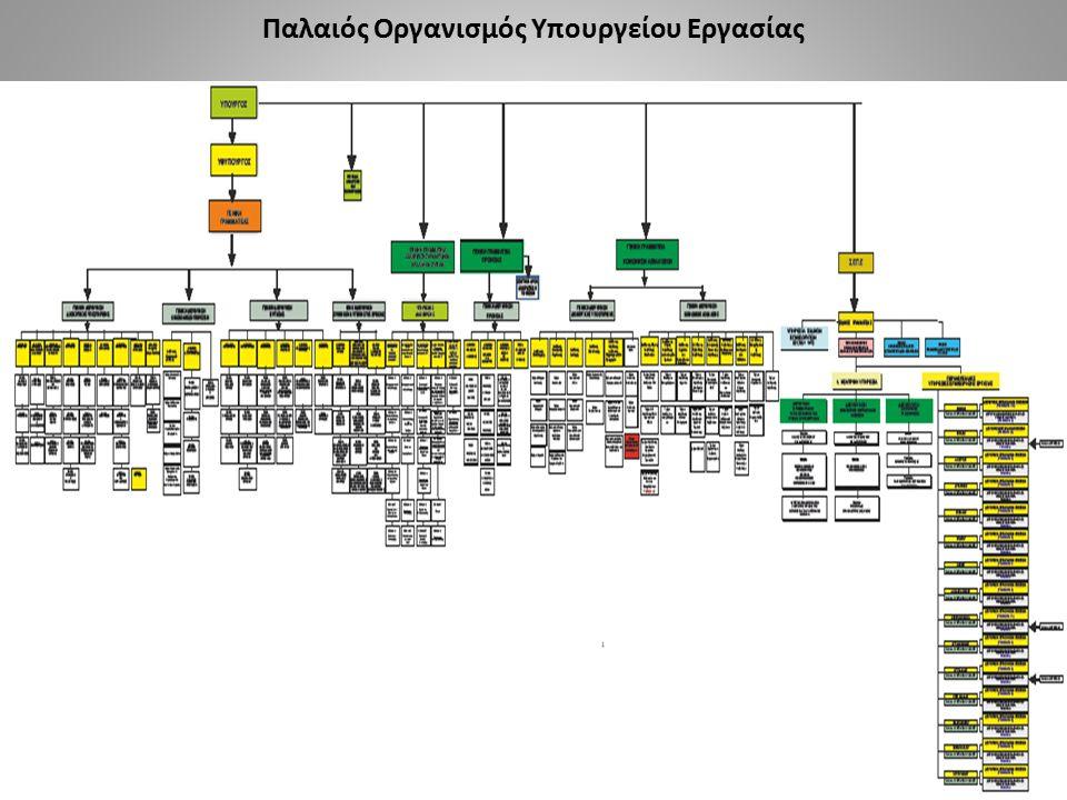 Παλαιός Οργανισμός Υπουργείου Εργασίας