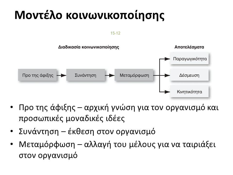 Μοντέλο κοινωνικοποίησης Προ της άφιξης – αρχική γνώση για τον οργανισμό και προσωπικές μοναδικές ιδέες Συνάντηση – έκθεση στον οργανισμό Μεταμόρφωση – αλλαγή του μέλους για να ταιριάξει στον οργανισμό 15-12