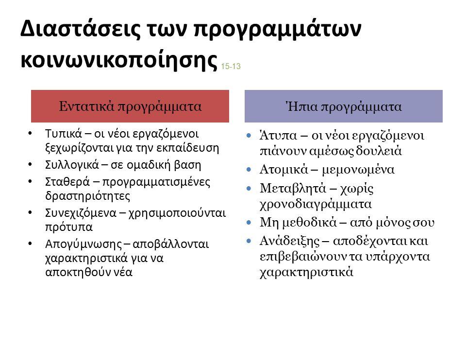 Διαστάσεις των προγραμμάτων κοινωνικοποίησης Τυπικά – οι νέοι εργαζόμενοι ξεχωρίζονται για την εκπαίδευση Συλλογικά – σε ομαδική βαση Σταθερά – προγραμματισμένες δραστηριότητες Συνεχιζόμενα – χρησιμοποιούνται πρότυπα Απογύμνωσης – αποβάλλονται χαρακτηριστικά για να αποκτηθούν νέα 15-13 Άτυπα – οι νέοι εργαζόμενοι πιάνουν αμέσως δουλειά Ατομικά – μεμονωμένα Μεταβλητά – χωρίς χρονοδιαγράμματα Μη μεθοδικά – από μόνος σου Ανάδειξης – αποδέχονται και επιβεβαιώνουν τα υπάρχοντα χαρακτηριστικά Εντατικά προγράμματα Ήπια προγράμματα