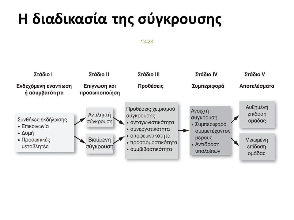 Η διαδικασία της σύγκρουσης 13-28