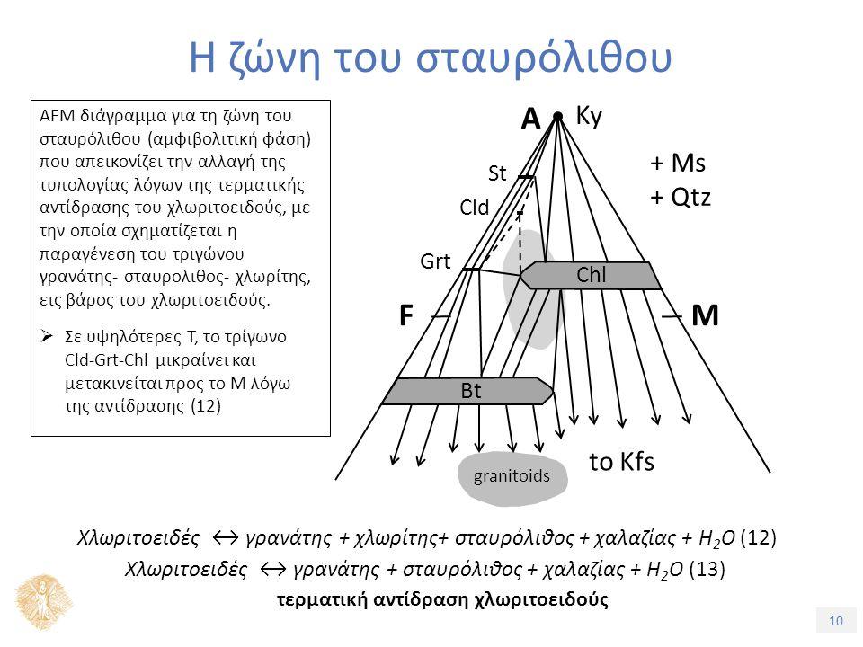 10 Η ζώνη του σταυρόλιθου AFM διάγραμμα για τη ζώνη του σταυρόλιθου (αμφιβολιτική φάση) που απεικονίζει την αλλαγή της τυπολογίας λόγων της τερματικής αντίδρασης του χλωριτοειδούς, με την οποία σχηματίζεται η παραγένεση του τριγώνου γρανάτης- σταυρολιθος- χλωρίτης, εις βάρος του χλωριτοειδούς.