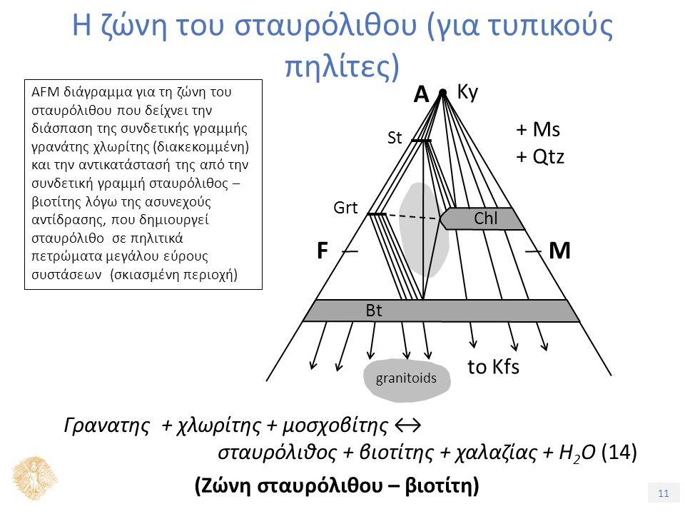11 Η ζώνη του σταυρόλιθου (για τυπικούς πηλίτες) AFM διάγραμμα για τη ζώνη του σταυρόλιθου που δείχνει την διάσπαση της συνδετικής γραμμής γρανάτης χλωρίτης (διακεκομμένη) και την αντικατάστασή της από την συνδετική γραμμή σταυρόλιθος – βιοτίτης λόγω της ασυνεχούς αντίδρασης, που δημιουργεί σταυρόλιθο σε πηλιτικά πετρώματα μεγάλου εύρους συστάσεων (σκιασμένη περιοχή) + Ms + Qtz Ky A FM to Kfs granitoids Chl Bt St Grt Γρανατης + χλωρίτης + μοσχοβίτης ↔ σταυρόλιθος + βιοτίτης + χαλαζίας + H 2 O (14) (Ζώνη σταυρόλιθου – βιοτίτη)