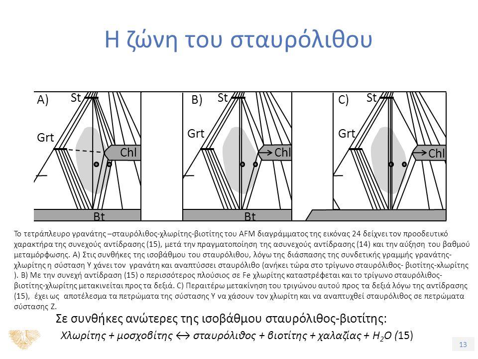 13 Η ζώνη του σταυρόλιθου to Kfs M Το τετράπλευρο γρανάτης –σταυρόλιθος-χλωρίτης-βιοτίτης του AFM διαγράμματος της εικόνας 24 δείχνει τον προοδευτικό χαρακτήρα της συνεχούς αντίδρασης (15), μετά την πραγματοποίηση της ασυνεχούς αντίδρασης (14) και την αύξηση του βαθμού μεταμόρφωσης.