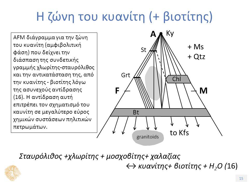 15 Η ζώνη του κυανίτη (+ βιοτίτης) AFM διάγραμμα για την ζώνη του κυανίτη (αμφιβολιτική φάση) που δείχνει την διάσπαση της συνδετικής γραμμής χλωρίτης-σταυρόλιθος και την αντικατάσταση της, από την κυανίτης - βιοτίτης λόγω της ασυνεχούς αντίδρασης (16).