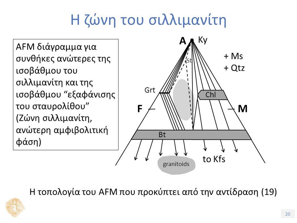 20 Η ζώνη του σιλλιμανίτη AFM διάγραμμα για συνθήκες ανώτερες της ισοβάθμου του σιλλιμανίτη και της ισοβάθμου εξαφάνισης του σταυρολίθου (Ζώνη σιλλιμανίτη, ανώτερη αμφιβολιτική φάση) Η τοπολογία του AFM που προκύπτει από την αντίδραση (19) + Ms + Qtz Ky A FM to Kfs granitoids Chl Bt St Grt