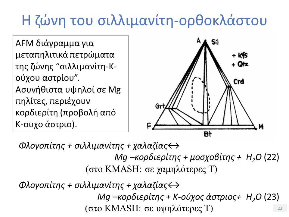 23 Η ζώνη του σιλλιμανίτη-ορθοκλάστου Φλογοπίτης + σιλλιμανίτης + χαλαζίας↔ Mg –κορδιερίτης + μοσχοβίτης + H 2 O (22) (στο KMASH: σε χαμηλότερες Τ) Φλογοπίτης + σιλλιμανίτης + χαλαζίας↔ Mg –κορδιερίτης + Κ-ούχος άστριος+ H 2 O (23) (στο KMASH: σε υψηλότερες Τ) AFM διάγραμμα για μεταπηλιτικά πετρώματα της ζώνης σιλλιμανίτη-Κ- ούχου αστρίου .