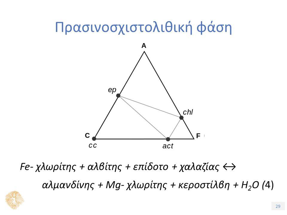 29 Πρασινοσχιστολιθική φάση Fe- χλωρίτης + αλβίτης + επίδοτο + χαλαζίας ↔ αλμανδίνης + Mg- χλωρίτης + κεροστίλβη + H 2 O (4)