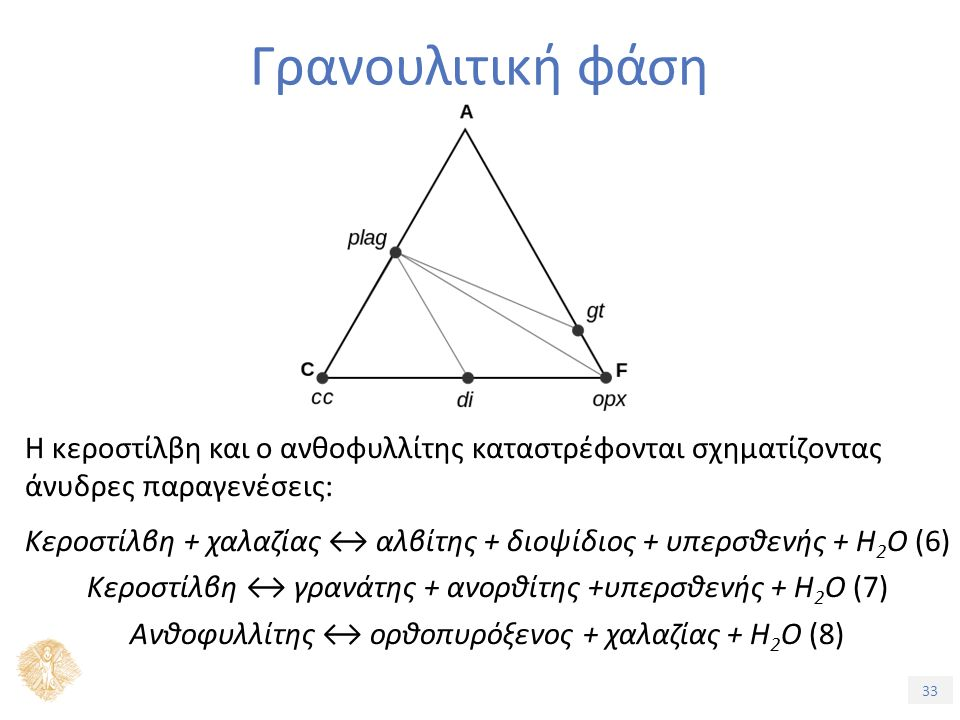 33 Γρανουλιτική φάση Η κεροστίλβη και ο ανθοφυλλίτης καταστρέφονται σχηματίζοντας άνυδρες παραγενέσεις: Κεροστίλβη + χαλαζίας ↔ αλβίτης + διοψίδιος + υπερσθενής + H 2 O (6) Κεροστίλβη ↔ γρανάτης + ανορθίτης +υπερσθενής + H 2 O (7) Ανθοφυλλίτης ↔ ορθοπυρόξενος + χαλαζίας + H 2 O (8)