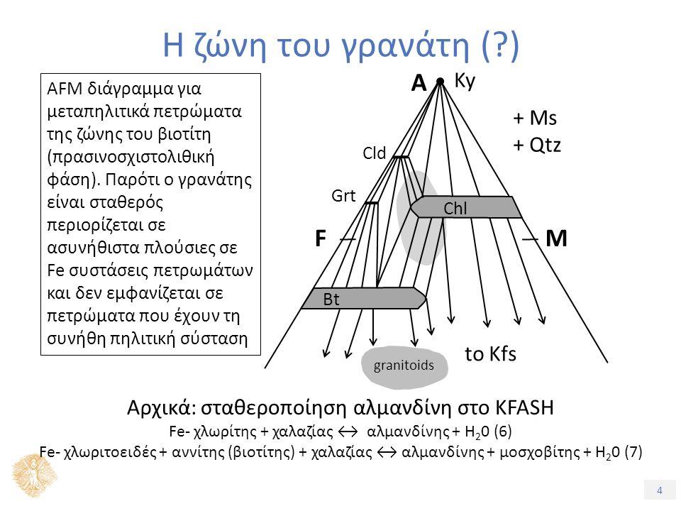 4 Η ζώνη του γρανάτη (?) AFM διάγραμμα για μεταπηλιτικά πετρώματα της ζώνης του βιοτίτη (πρασινοσχιστολιθική φάση).