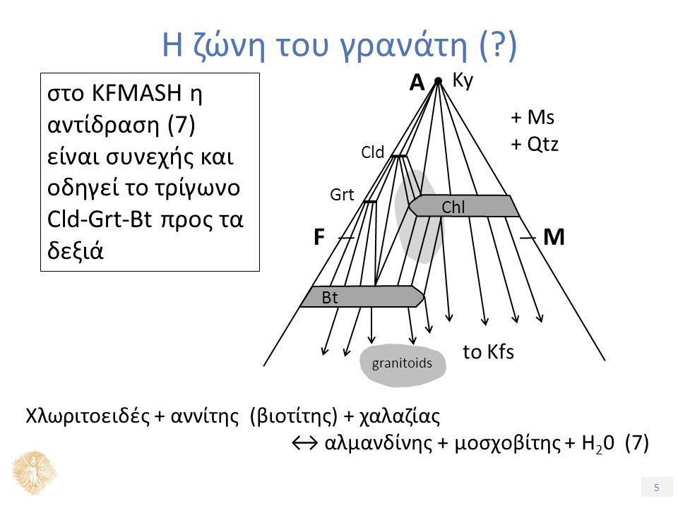 5 Η ζώνη του γρανάτη ( ) στο KFMASH η αντίδραση (7) είναι συνεχής και οδηγεί το τρίγωνο Cld-Grt-Bt προς τα δεξιά Ky + Ms + Qtz A FM to Kfs granitoids Chl Bt Cld Grt Χλωριτοειδές + αννίτης (βιοτίτης) + χαλαζίας ↔ αλμανδίνης + μοσχοβίτης + H 2 0 (7)