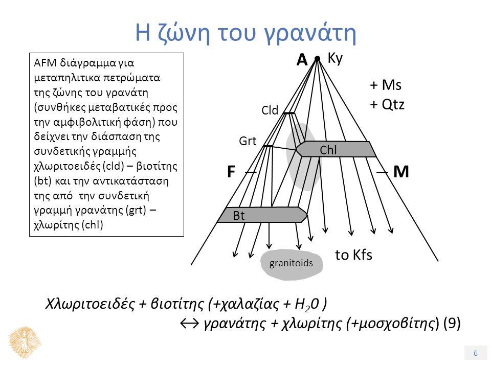 6 Η ζώνη του γρανάτη AFM διάγραμμα για μεταπηλιτικα πετρώματα της ζώνης του γρανάτη (συνθήκες μεταβατικές προς την αμφιβολιτική φάση) που δείχνει την διάσπαση της συνδετικής γραμμής χλωριτοειδές (cld) – βιοτίτης (bt) και την αντικατάσταση της από την συνδετική γραμμή γρανάτης (grt) – χλωρίτης (chl) Ky + Ms + Qtz A FM to Kfs granitoids Chl Bt Cld Grt Χλωριτοειδές + βιοτίτης (+χαλαζίας + H 2 0 ) ↔ γρανάτης + χλωρίτης (+μοσχοβίτης) (9)