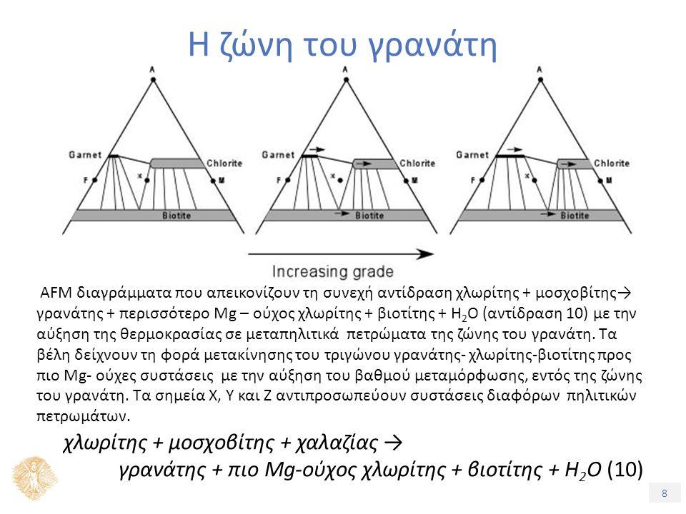 8 Η ζώνη του γρανάτη χλωρίτης + μοσχοβίτης + χαλαζίας → γρανάτης + πιο Mg-ούχος χλωρίτης + βιοτίτης + Η 2 Ο (10) AFM διαγράμματα που απεικονίζουν τη συνεχή αντίδραση χλωρίτης + μοσχοβίτης→ γρανάτης + περισσότερο Mg – ούχος χλωρίτης + βιοτίτης + H 2 O (αντίδραση 10) με την αύξηση της θερμοκρασίας σε μεταπηλιτικά πετρώματα της ζώνης του γρανάτη.