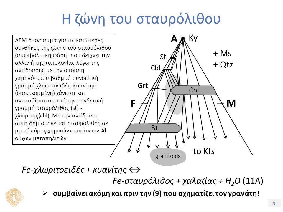 9 Η ζώνη του σταυρόλιθου AFM διάγραμμα για τις κατώτερες συνθήκες της ζώνης του σταυρόλιθου (αμφιβολιτική φάση) που δείχνει την αλλαγή της τυπολογίας λόγω της αντίδρασης με την οποία η χαμηλότερου βαθμού συνδετική γραμμή χλωριτοειδές- κυανίτης (διακεκομμένη) χάνεται και αντικαθίσταται από την συνδετική γραμμή σταυρόλιθος (st) - χλωρίτης(chl).