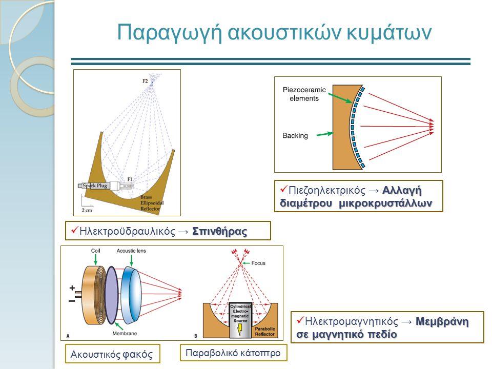 Παραγωγή ακουστικών κυμάτων Σπινθήρας Ηλεκτροϋδραυλικός → Σπινθήρας Αλλαγή Πιεζοηλεκτρικός → Αλλαγή διαμέτρου μικροκρυστάλλων Μεμβράνη σε μαγνητικό πεδίο Ηλεκτρομαγνητικός → Μεμβράνη σε μαγνητικό πεδίο Ακουστικός φακός Παραβολικό κάτοπτρο