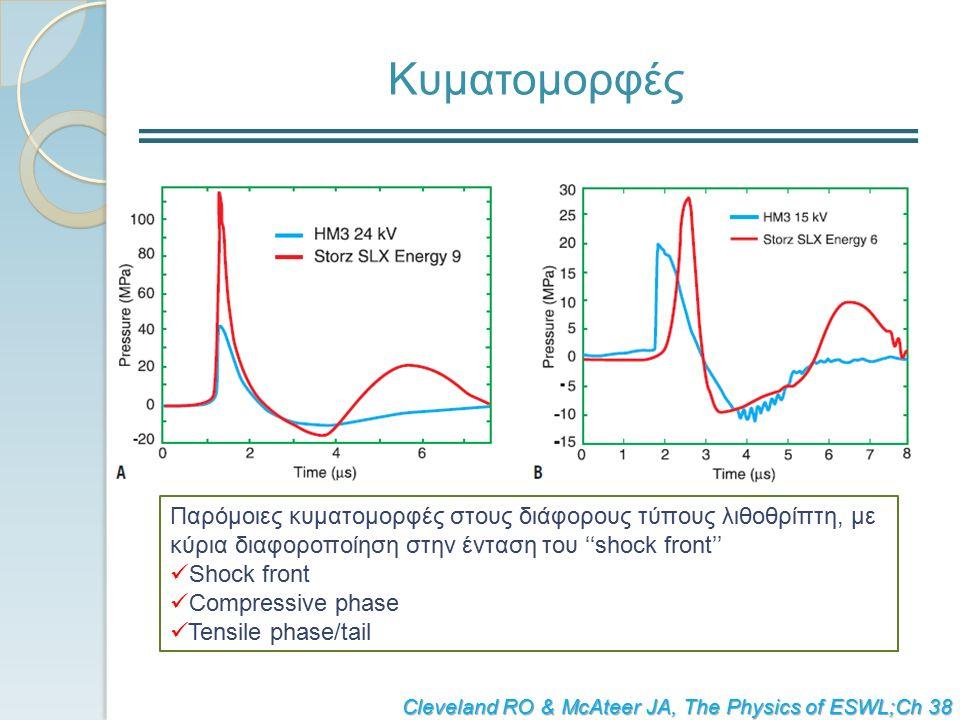 Κυματομορφές Παρόμοιες κυματομορφές στους διάφορους τύπους λιθοθρίπτη, με κύρια διαφοροποίηση στην ένταση του ''shock front'' Shock front Compressive phase Tensile phase/tail Cleveland RO & McAteer JA, The Physics of ESWL;Ch 38