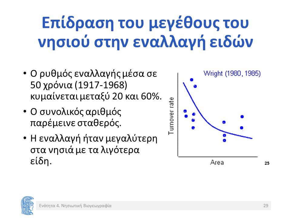 Επίδραση του μεγέθους του νησιού στην εναλλαγή ειδών Ο ρυθμός εναλλαγής μέσα σε 50 χρόνια (1917-1968) κυμαίνεται μεταξύ 20 και 60%. Ο συνολικός αριθμό