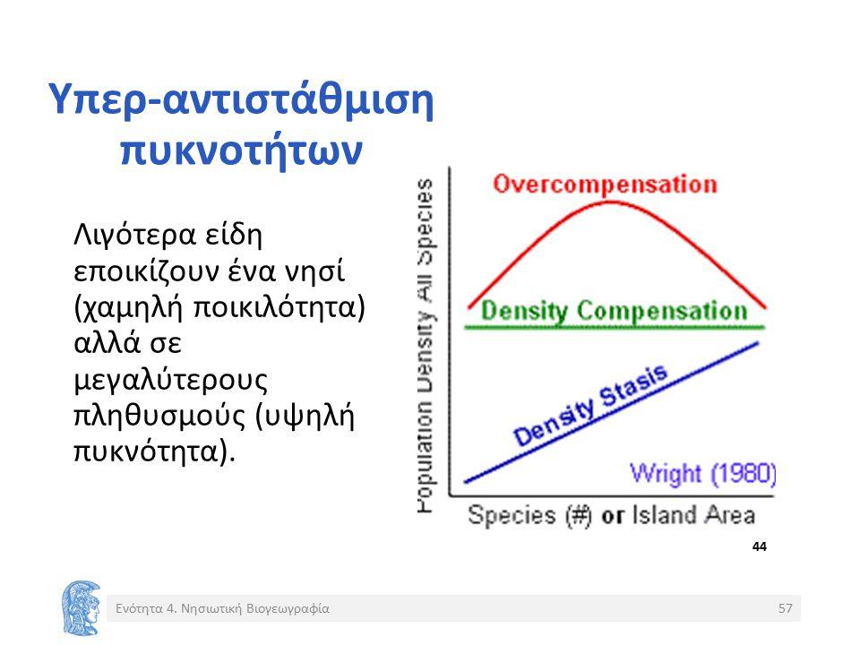 Υπερ-αντιστάθμιση πυκνοτήτων Λιγότερα είδη εποικίζουν ένα νησί (χαμηλή ποικιλότητα) αλλά σε μεγαλύτερους πληθυσμούς (υψηλή πυκνότητα).