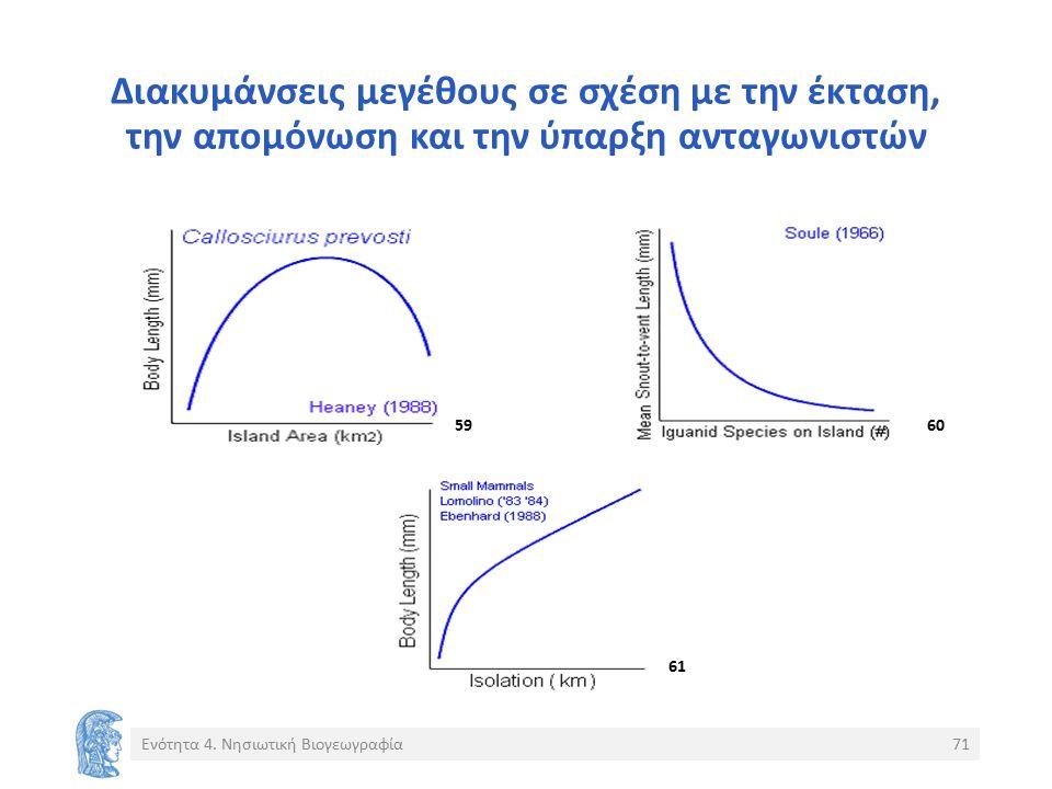 Διακυμάνσεις μεγέθους σε σχέση με την έκταση, την απομόνωση και την ύπαρξη ανταγωνιστών Ενότητα 4.