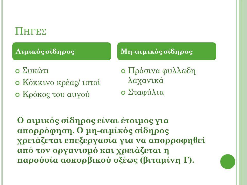 Π ΗΓΕΣ Συκώτι Κόκκινο κρέας/ ιστοί Κρόκος του αυγού Πράσινα φυλλωδη λαχανικά Σταφύλια Αιμικός σίδηροςΜη-αιμικός σίδηρος Ο αιμικός σίδηρος είναι έτοιμος για απορρόφηση.