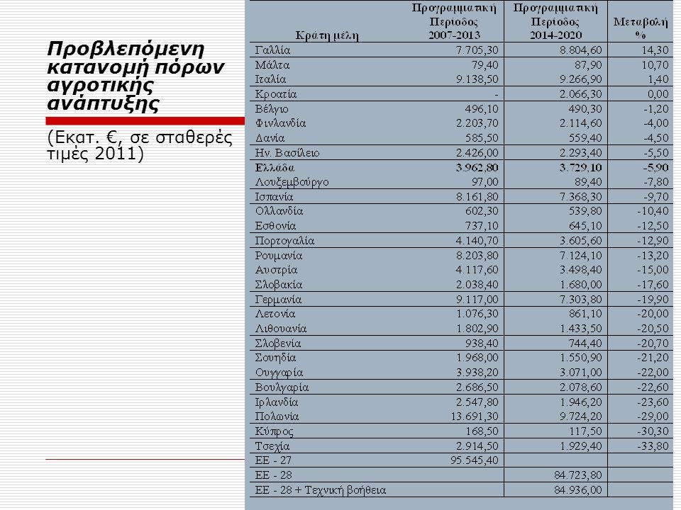Προβλεπόμενη κατανομή πόρων αγροτικής ανάπτυξης (Εκατ. €, σε σταθερές τιμές 2011)
