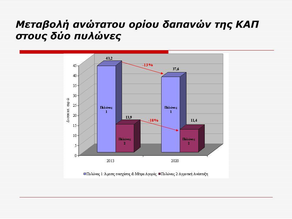 Μεταβολή ανώτατου ορίου δαπανών της ΚΑΠ στους δύο πυλώνες