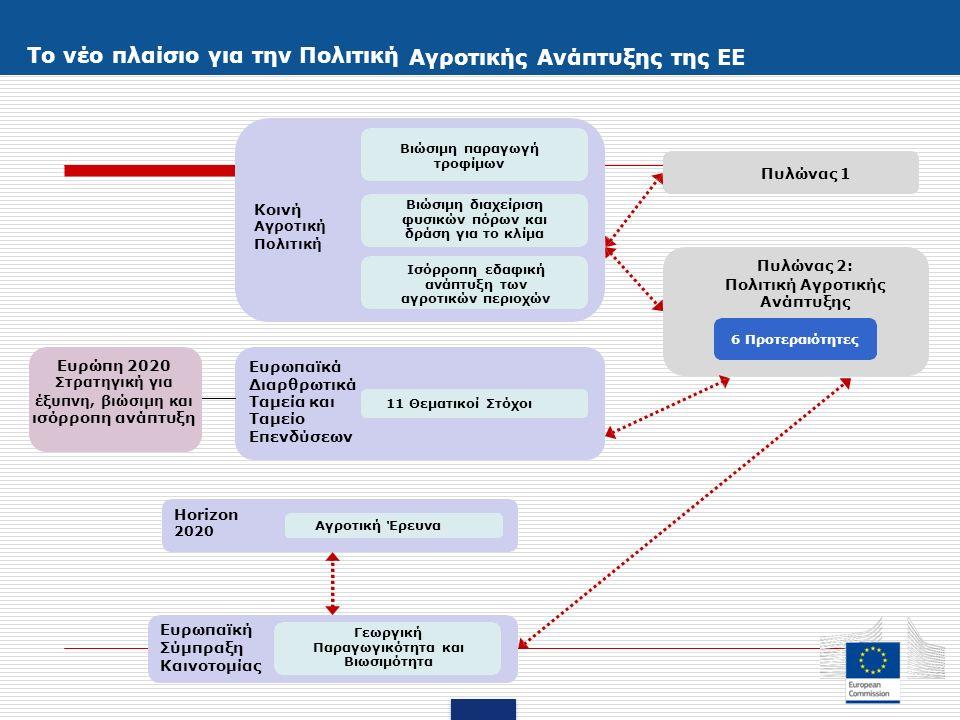 Το νέο πλαίσιο για την Πολιτική Αγροτικής Ανάπτυξης της ΕΕ Βιώσιμη παραγωγή τροφίμων Πυλώνας 1 Βιώσιμη διαχείριση φυσικών πόρων και δράση για το κλίμα Κοινή Αγροτική Πολιτική Πυλώνας 2: Πολιτική Αγροτικής Ανάπτυξης Ισόρροπη εδαφική ανάπτυξη των αγροτικών περιοχών 6 Προτεραιότητες Ευρώπη 2020 Στρατηγική για έξυπνη, βιώσιμη και ισόρροπη ανάπτυξη Ευρωπαϊκά Διαρθρωτικά Ταμεία και Ταμείο Επενδύσεων 11 Θεματικοί Στόχοι Horizon 2020 Αγροτική Έρευνα Ευρωπαϊκή Σύμπραξη Καινοτομίας Γεωργική Παραγωγικότητα και Βιωσιμότητα
