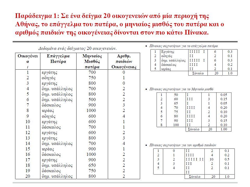 Παράδειγμα 1: Σε ένα δείγμα 20 οικογενειών από μία περιοχή της Αθήνας, το επάγγελμα του πατέρα, ο μηνιαίος μισθός του πατέρα και ο αριθμός παιδιών της οικογένειας δίνονται στον πιο κάτω Πίνακα.