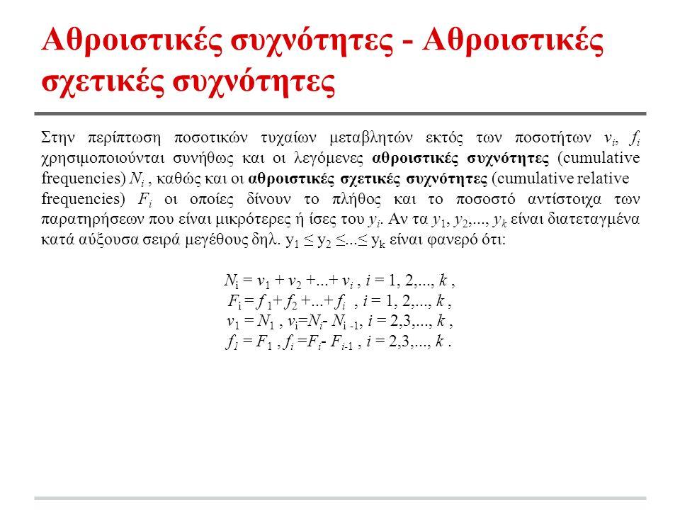 Aθροιστικές συχνότητες - Aθροιστικές σχετικές συχνότητες Στην περίπτωση ποσοτικών τυχαίων μεταβλητών εκτός των ποσοτήτων v i, f i χρησιμοποιούνται συνήθως και οι λεγόμενες αθροιστικές συχνότητες (cumulative frequencies) N i, καθώς και οι αθροιστικές σχετικές συχνότητες (cumulative relative frequencies) F i οι οποίες δίνουν το πλήθος και το ποσοστό αντίστοιχα των παρατηρήσεων που είναι μικρότερες ή ίσες του y i.