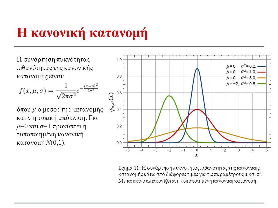 Η κανονική κατανομή Η συνάρτηση πυκνότητας πιθανότητας της κανονικής κατανομής είναι: όπου μ ο μέσος της κατανομής και σ η τυπική απόκλιση.