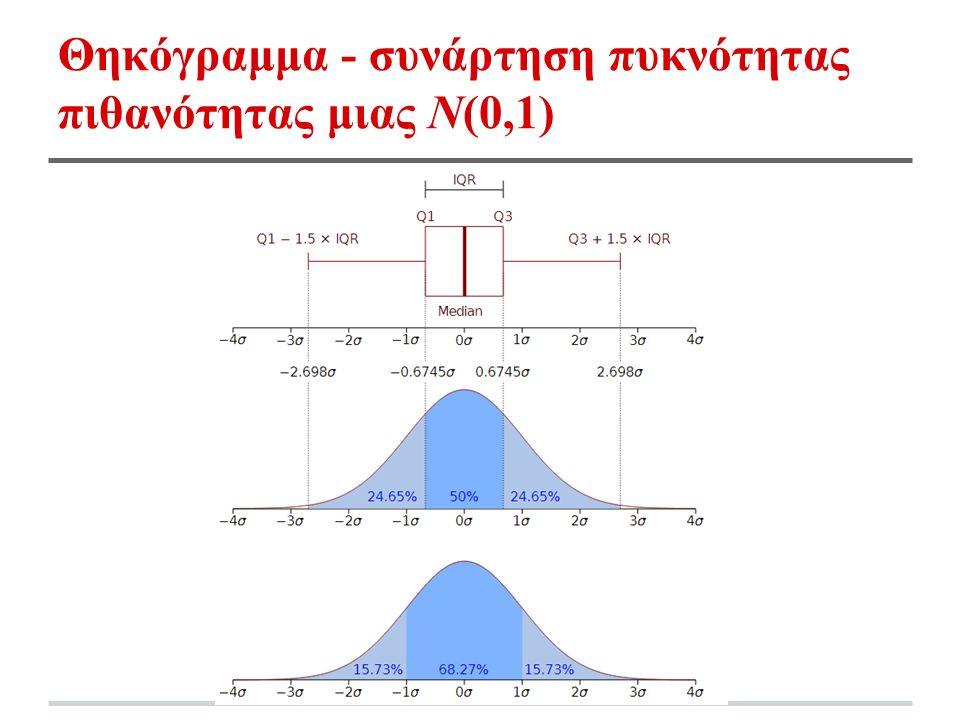 Θηκόγραμμα - συνάρτηση πυκνότητας πιθανότητας μιας Ν(0,1)