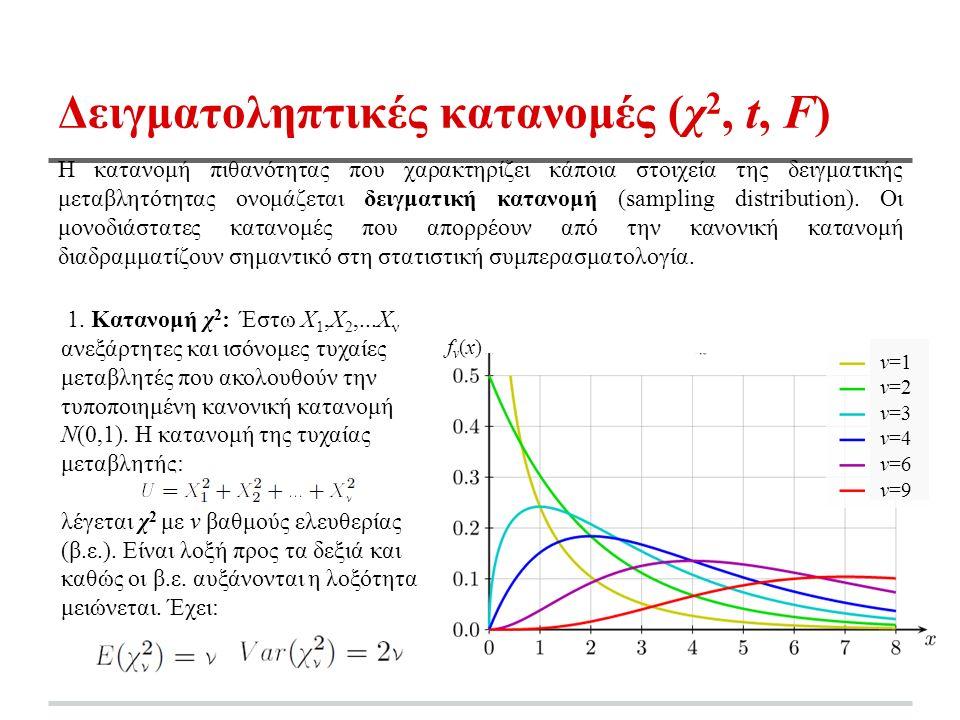 ν=1 ν=2 ν=3 ν=4 ν=6 ν=9 Δειγματοληπτικές κατανομές (χ 2, t, F) Η κατανομή πιθανότητας που χαρακτηρίζει κάποια στοιχεία της δειγματικής μεταβλητότητας ονομάζεται δειγματική κατανομή (sampling distribution).