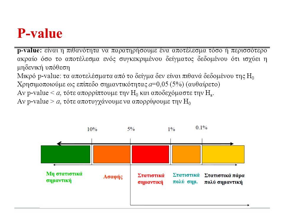 P-value p-value: είναι η πιθανότητα να παρατηρήσουμε ένα αποτέλεσμα τόσο ή περισσότερο ακραίο όσο το αποτέλεσμα ενός συγκεκριμένου δείγματος δεδομένου ότι ισχύει η μηδενική υπόθεση Μικρό p-value: τα αποτελέσματα από το δείγμα δεν είναι πιθανά δεδομένου της Η 0 Χρησιμοποιούμε ως επίπεδο σημαντικότητας a=0,05 (5%) (αυθαίρετο) Αν p-value < a, τότε απορρίπτουμε την H 0 και αποδεχόμαστε την H a.