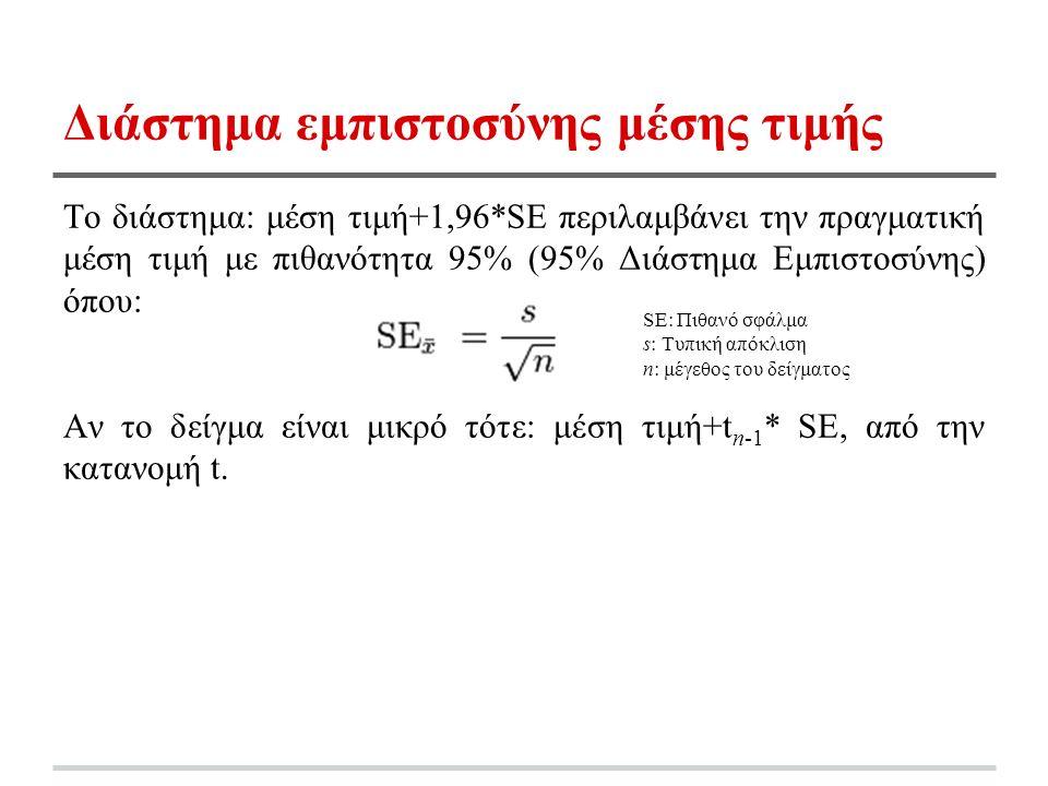Διάστημα εμπιστοσύνης μέσης τιμής Το διάστημα: μέση τιμή+1,96*SE περιλαμβάνει την πραγματική μέση τιμή με πιθανότητα 95% (95% Διάστημα Εμπιστοσύνης) όπου: Αν το δείγμα είναι μικρό τότε: μέση τιμή+t n-1 * SE, από την κατανομή t.