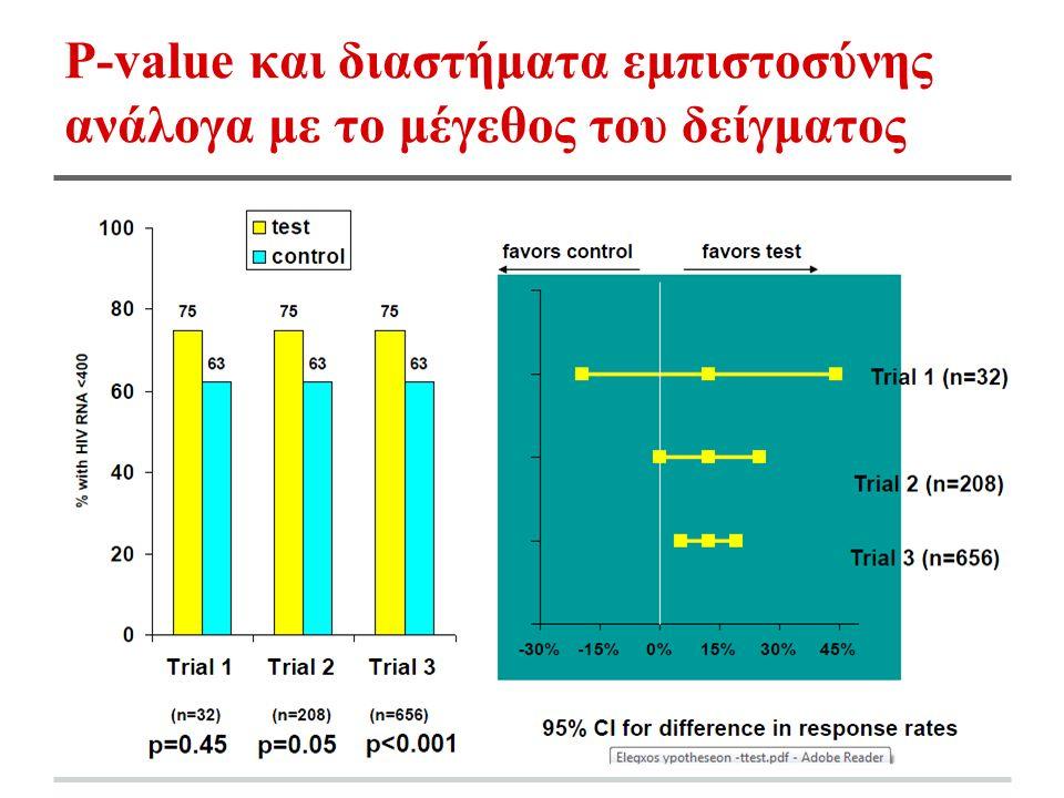 P-value και διαστήματα εμπιστοσύνης ανάλογα με το μέγεθος του δείγματος