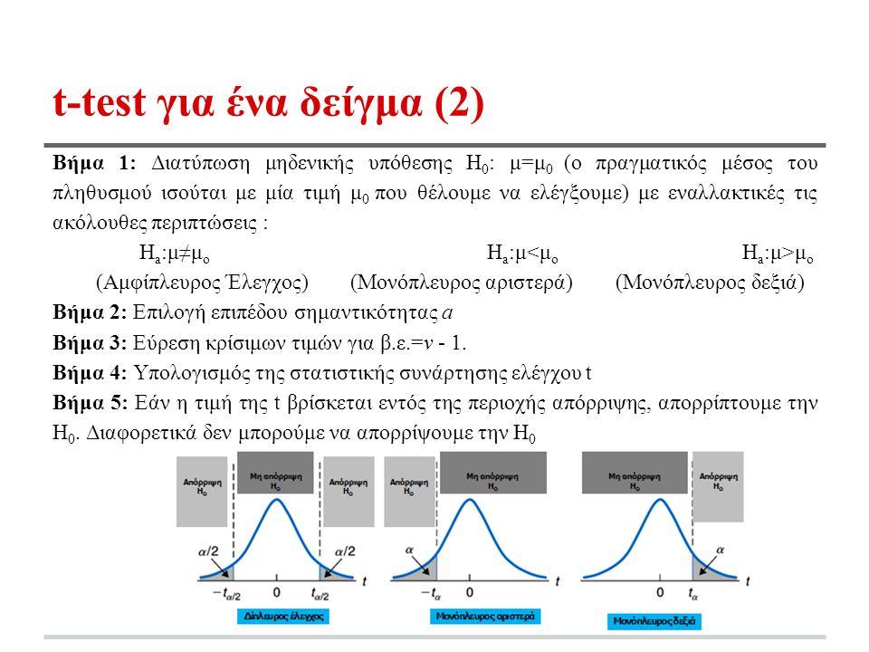 t-test για ένα δείγμα (2) Βήμα 1: Διατύπωση μηδενικής υπόθεσης Η 0 : μ=μ 0 (ο πραγματικός μέσος του πληθυσμού ισούται με μία τιμή μ 0 που θέλουμε να ελέγξουμε) με εναλλακτικές τις ακόλουθες περιπτώσεις : Η a :μ≠μ ο Η a :μ μ ο (Αμφίπλευρος Έλεγχος) (Μονόπλευρος αριστερά) (Μονόπλευρος δεξιά) Βήμα 2: Επιλογή επιπέδου σημαντικότητας a Βήμα 3: Εύρεση κρίσιμων τιμών για β.ε.=ν - 1.