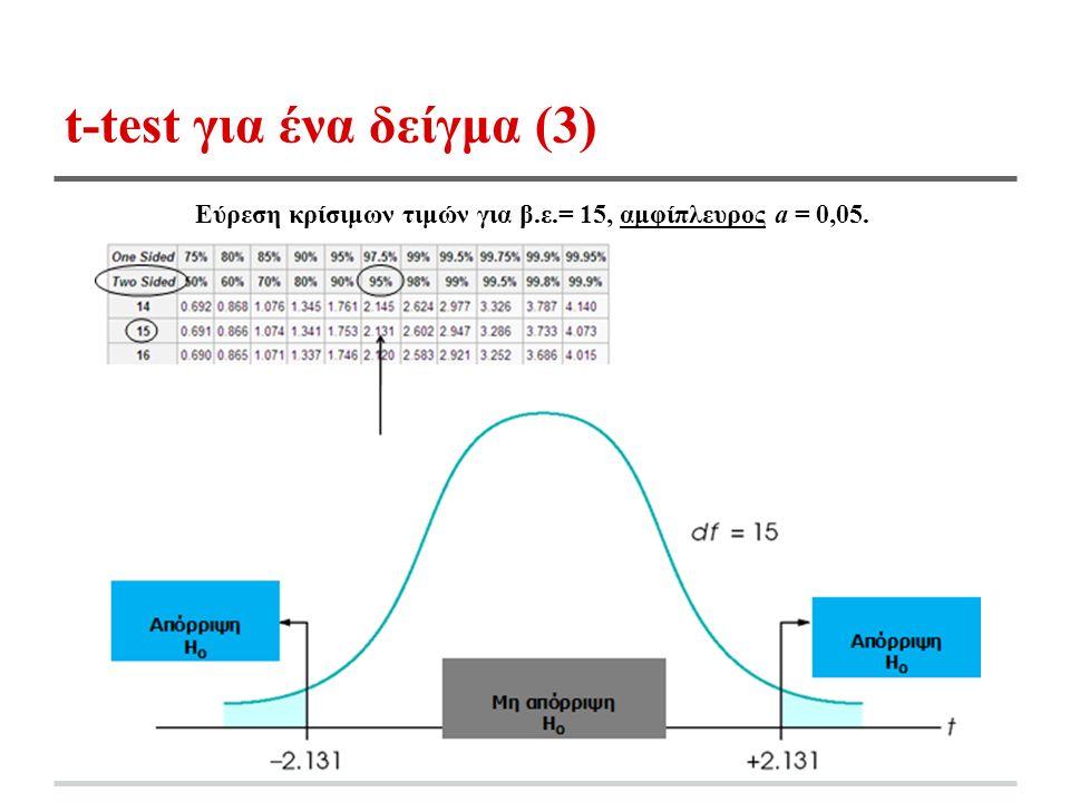 t-test για ένα δείγμα (3) Εύρεση κρίσιμων τιμών για β.ε.= 15, αμφίπλευρος a = 0,05.