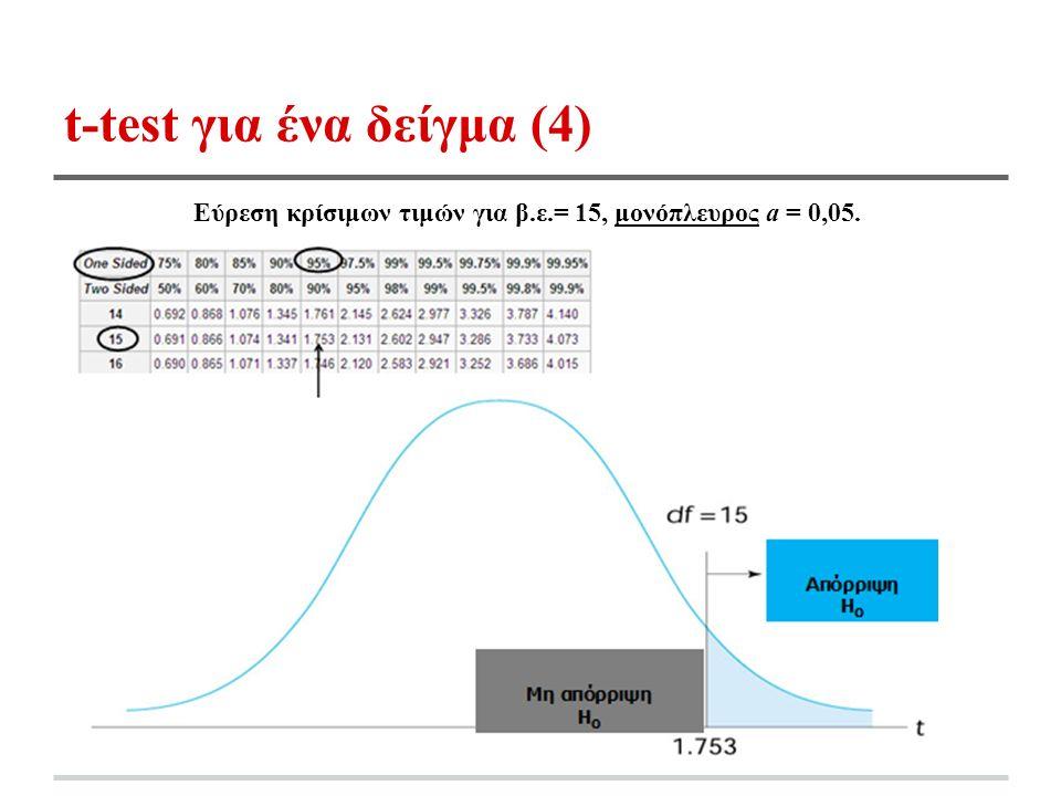 t-test για ένα δείγμα (4) Εύρεση κρίσιμων τιμών για β.ε.= 15, μονόπλευρος a = 0,05.
