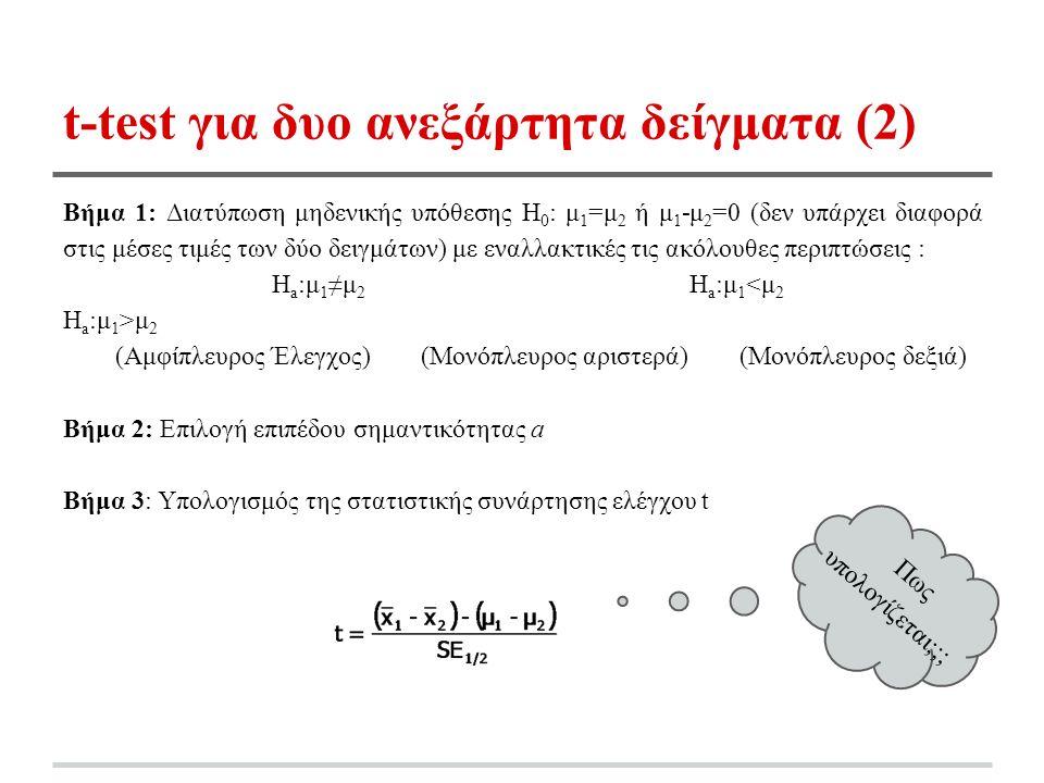 t-test για δυο ανεξάρτητα δείγματα (2) Βήμα 1: Διατύπωση μηδενικής υπόθεσης Η 0 : μ 1 =μ 2 ή μ 1 -μ 2 =0 (δεν υπάρχει διαφορά στις μέσες τιμές των δύο δειγμάτων) με εναλλακτικές τις ακόλουθες περιπτώσεις : Η a :μ 1 ≠μ 2 Η a :μ 1 μ 2 (Αμφίπλευρος Έλεγχος) (Μονόπλευρος αριστερά) (Μονόπλευρος δεξιά) Βήμα 2: Επιλογή επιπέδου σημαντικότητας a Βήμα 3: Υπολογισμός της στατιστικής συνάρτησης ελέγχου t Πως υπολογίζεται;;;