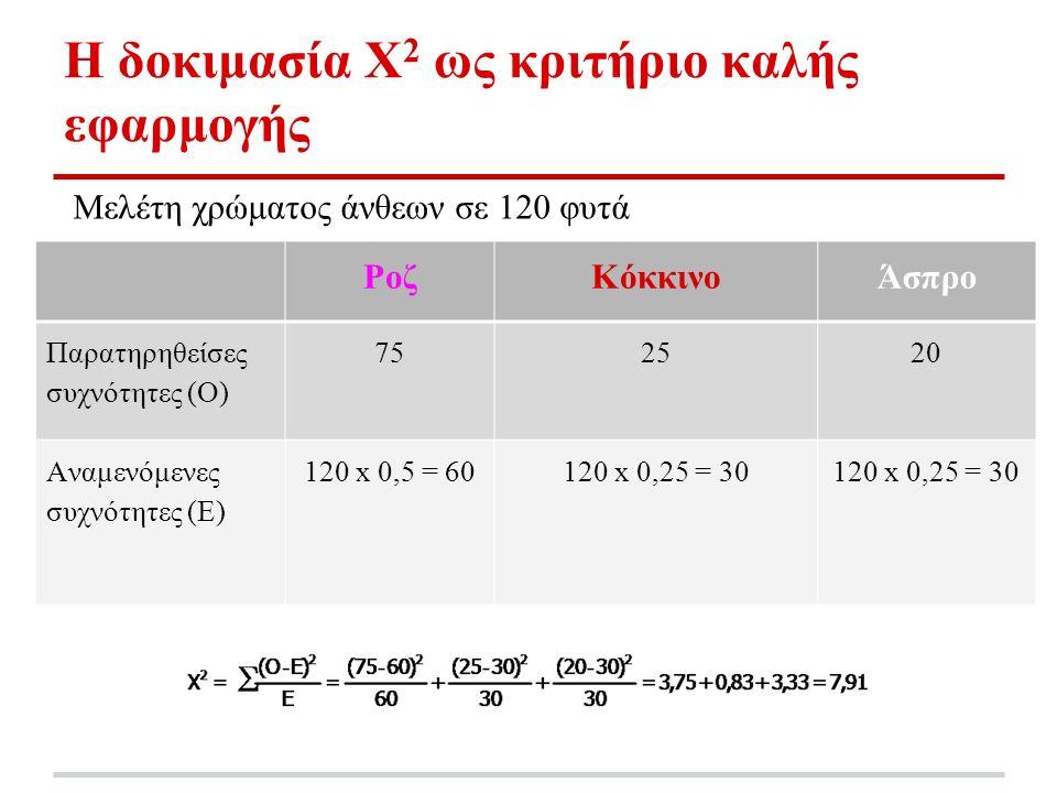 Η δοκιμασία Χ 2 ως κριτήριο καλής εφαρμογής Μελέτη χρώματος άνθεων σε 120 φυτά ΡοζΚόκκινοΆσπρο Παρατηρηθείσες συχνότητες (Ο) 752520 Αναμενόμενες συχνότητες (E) 120 x 0,5 = 60120 x 0,25 = 30