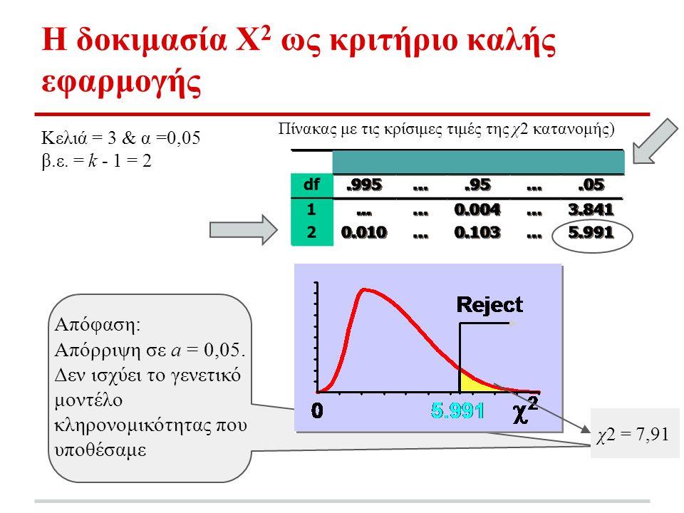 Η δοκιμασία Χ 2 ως κριτήριο καλής εφαρμογής Κελιά = 3 & α =0,05 β.ε.