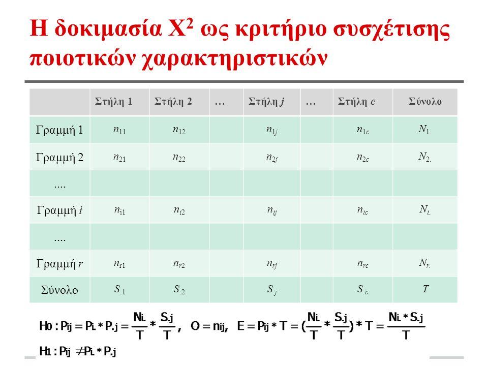 Η δοκιμασία Χ 2 ως κριτήριο συσχέτισης ποιοτικών χαρακτηριστικών Στήλη 1Στήλη 2…Στήλη j…Στήλη cΣύνολο Γραμμή 1 n 11 n 12 n1jn1j n1cn1c N 1.