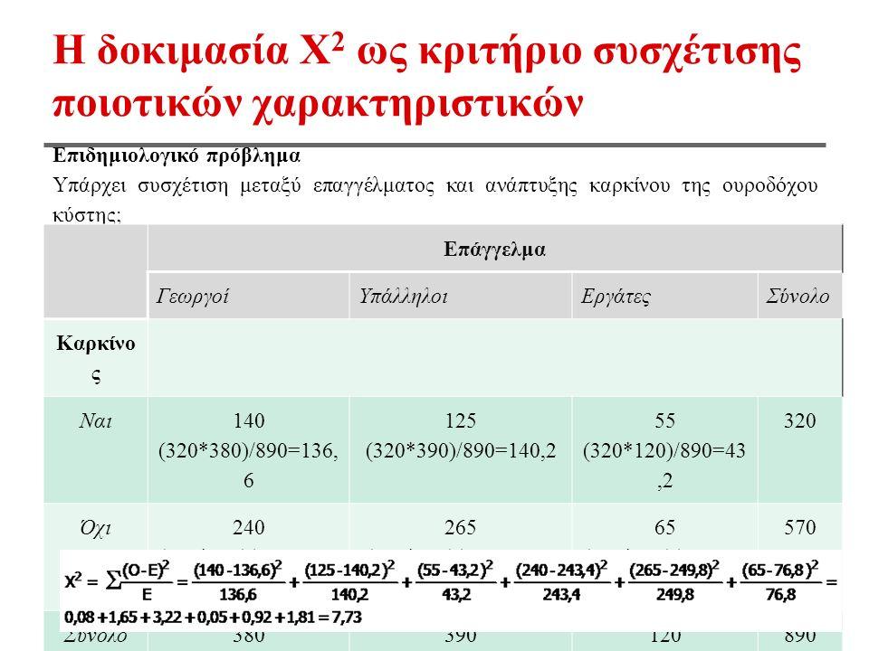 Η δοκιμασία Χ 2 ως κριτήριο συσχέτισης ποιοτικών χαρακτηριστικών Επιδημιολογικό πρόβλημα Υπάρχει συσχέτιση μεταξύ επαγγέλματος και ανάπτυξης καρκίνου της ουροδόχου κύστης; Επάγγελμα ΓεωργοίΥπάλληλοιΕργάτεςΣύνολο Καρκίνο ς Ναι 140 (320*380)/890=136, 6 125 (320*390)/890=140,2 55 (320*120)/890=43,2 320 Όχι 240 (570*380)/890=243, 4 265 (570*390)/890=249,8 65 (570*120)/890=76,8 570 Σύνολο380390120890