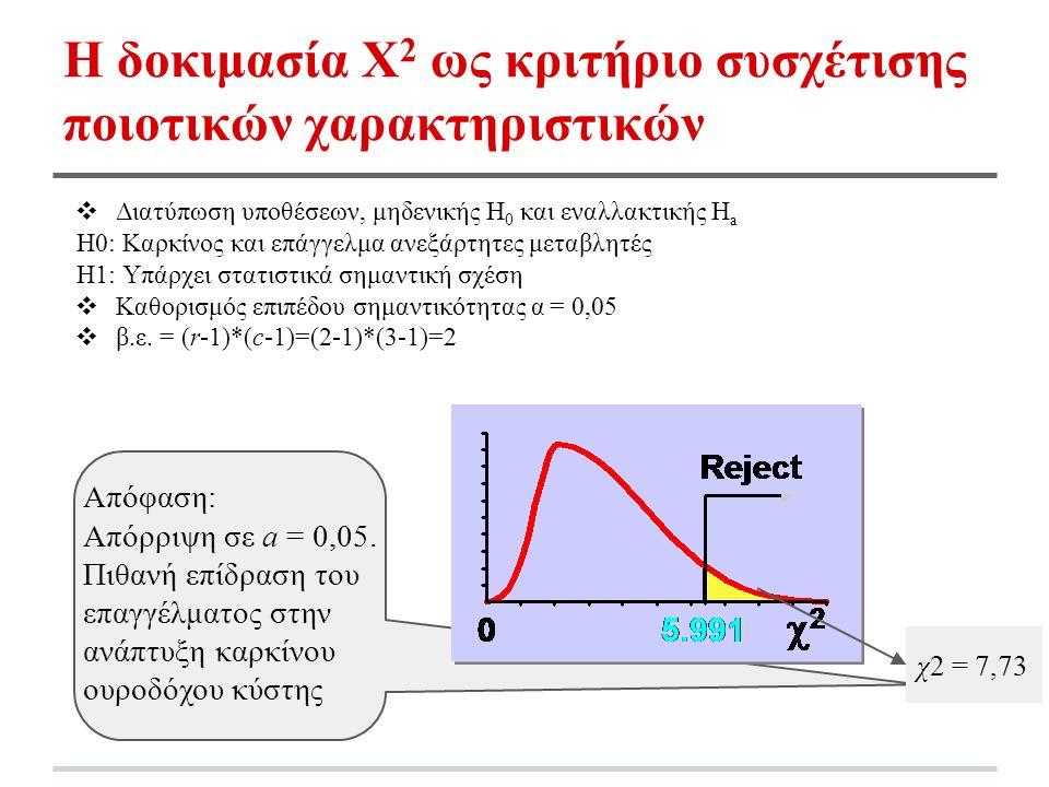 Η δοκιμασία Χ 2 ως κριτήριο συσχέτισης ποιοτικών χαρακτηριστικών ❖ Διατύπωση υποθέσεων, μηδενικής H 0 και εναλλακτικής H a H0: Καρκίνος και επάγγελμα ανεξάρτητες μεταβλητές H1: Υπάρχει στατιστικά σημαντική σχέση ❖ Καθορισμός επιπέδου σημαντικότητας α = 0,05 ❖ β.ε.