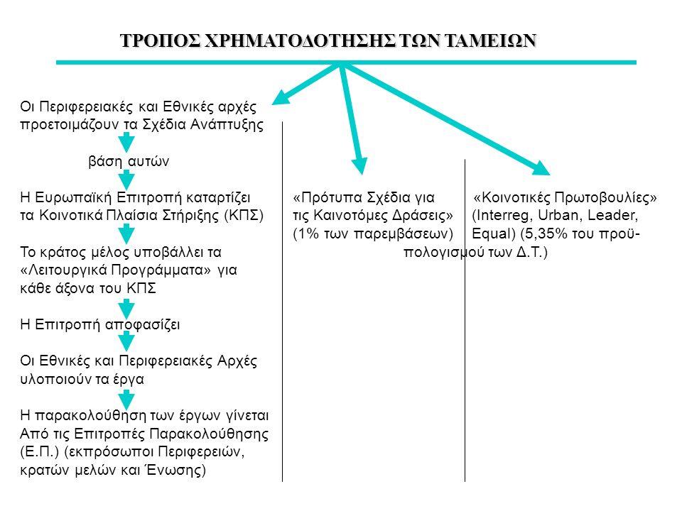ΤΑΜΕΙΟ ΣΥΝΟΧΗΣ ΤΑΜΕΙΟ ΣΥΝΟΧΗΣ Υποστηρίζει την ΠεριφερειακήΣυνθήκη του Μάαστριχτ Ανάπτυξη με παράλληλη χρηματοδότηση με τα Δ.Τ.