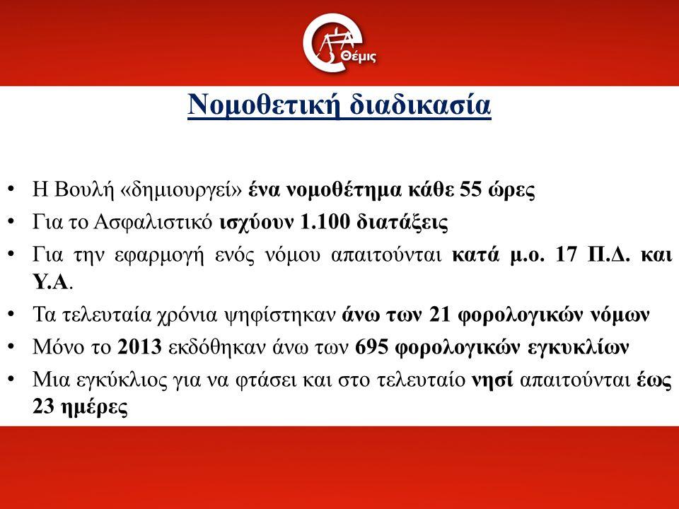 Νομοθετική διαδικασία Η Βουλή «δημιουργεί» ένα νομοθέτημα κάθε 55 ώρες Για το Ασφαλιστικό ισχύουν 1.100 διατάξεις Για την εφαρμογή ενός νόμου απαιτούνται κατά μ.ο.