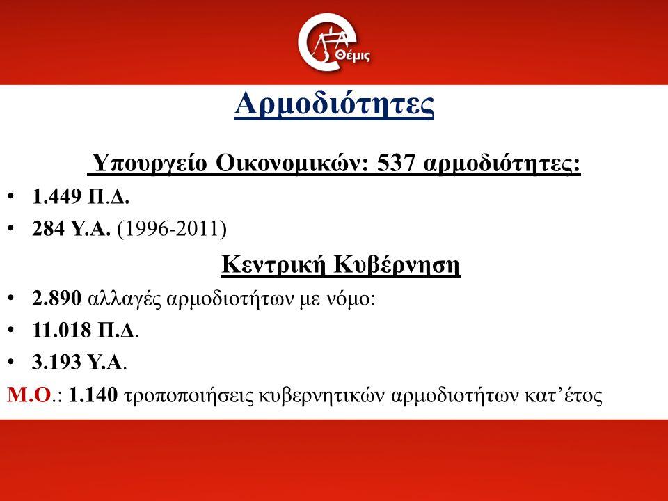 Αρμοδιότητες Υπουργείο Οικονομικών: 537 αρμοδιότητες: 1.449 Π.Δ.