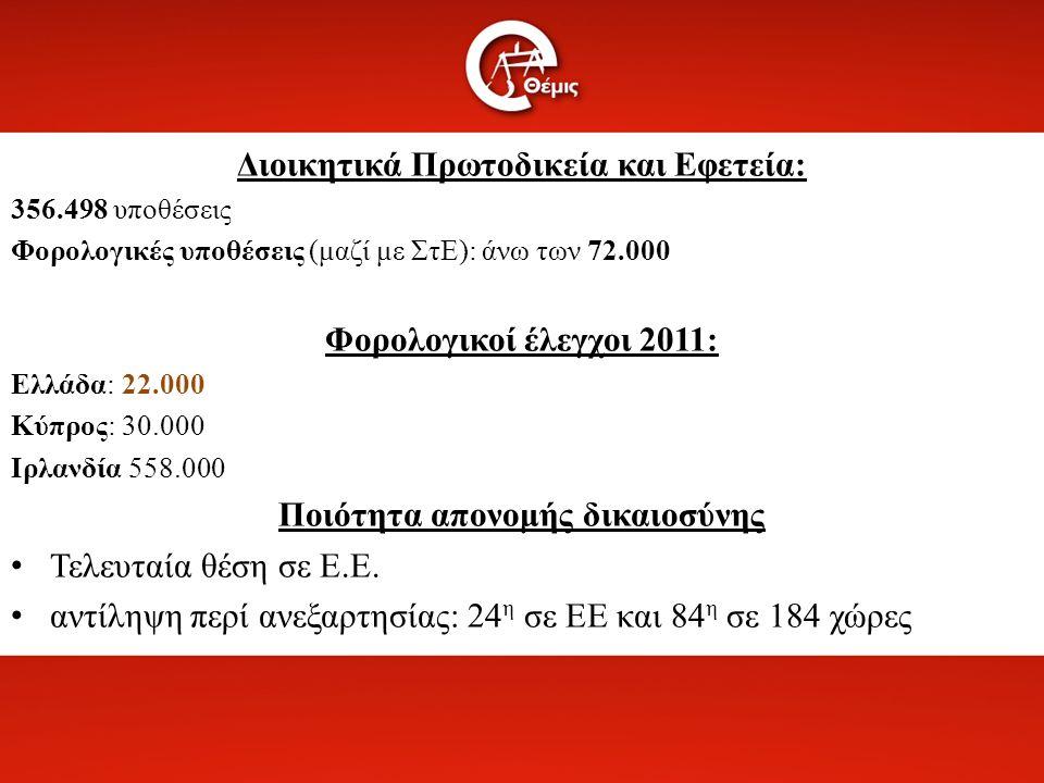 Διοικητικά Πρωτοδικεία και Εφετεία: 356.498 υποθέσεις Φορολογικές υποθέσεις (μαζί με ΣτΕ): άνω των 72.000 Φορολογικοί έλεγχοι 2011: Ελλάδα: 22.000 Κύπρος: 30.000 Ιρλανδία 558.000 Ποιότητα απονομής δικαιοσύνης Τελευταία θέση σε Ε.Ε.