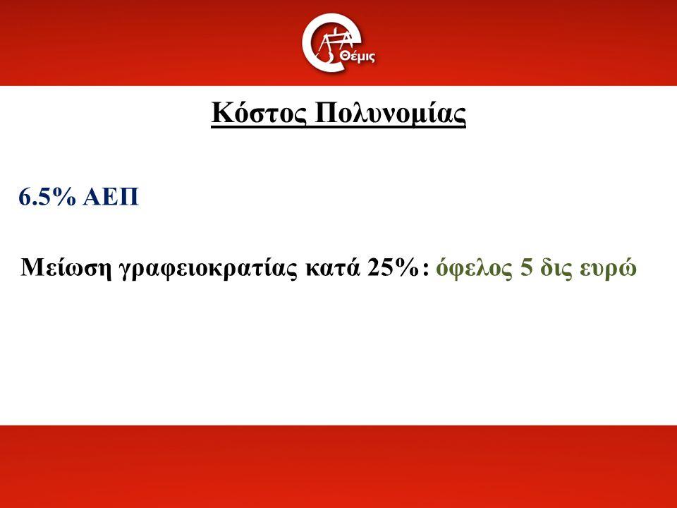 Κόστος Πολυνομίας 6.5% ΑΕΠ Μείωση γραφειοκρατίας κατά 25%: όφελος 5 δις ευρώ